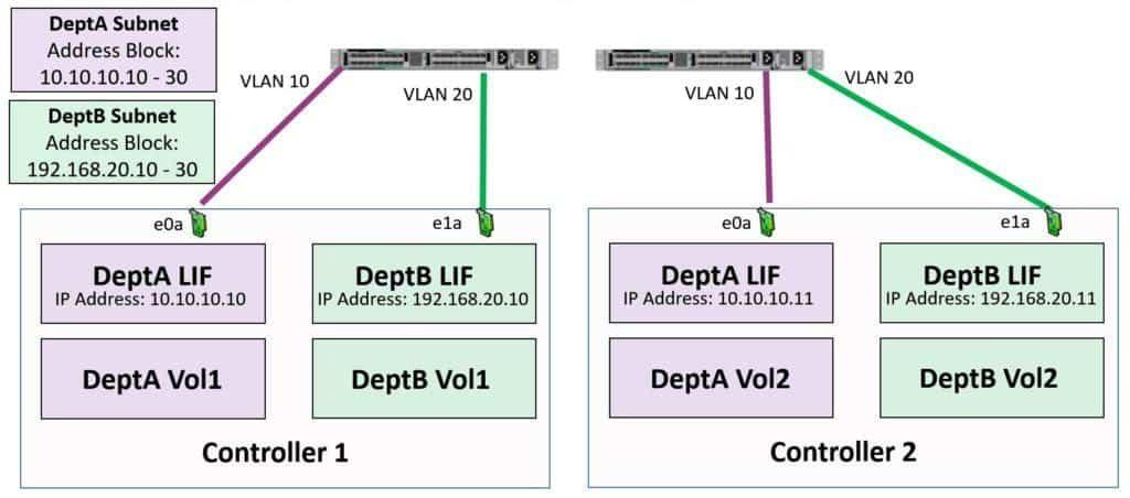 NetApp Subnets Example