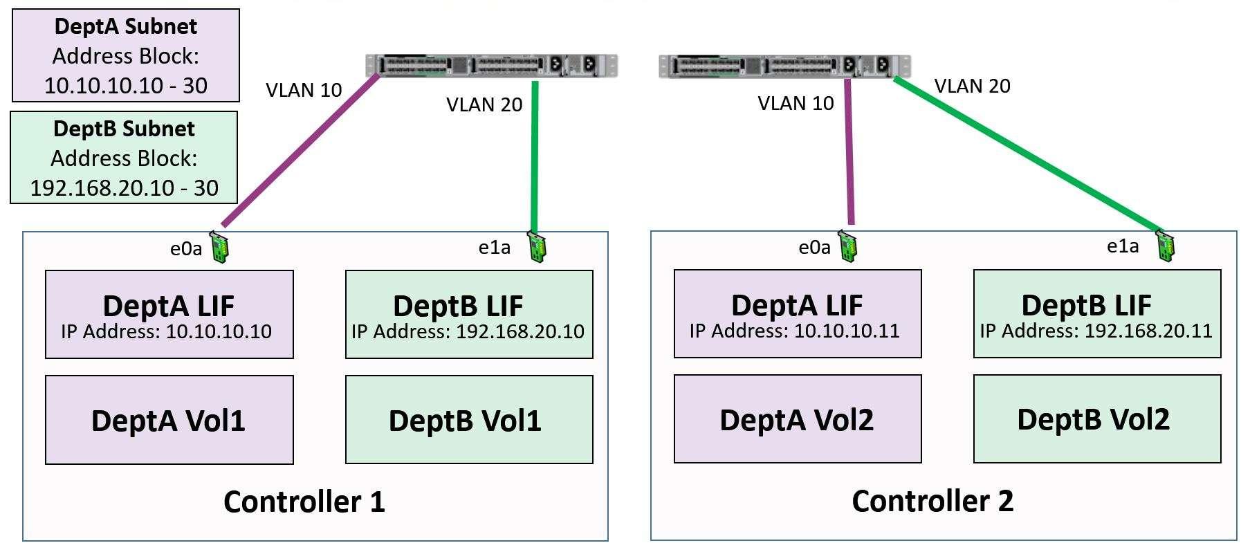 NetApp Subnets Networking Tutorial - FlackBox