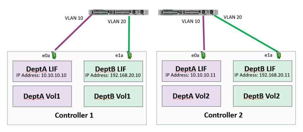 NetApp Network Load Balancing