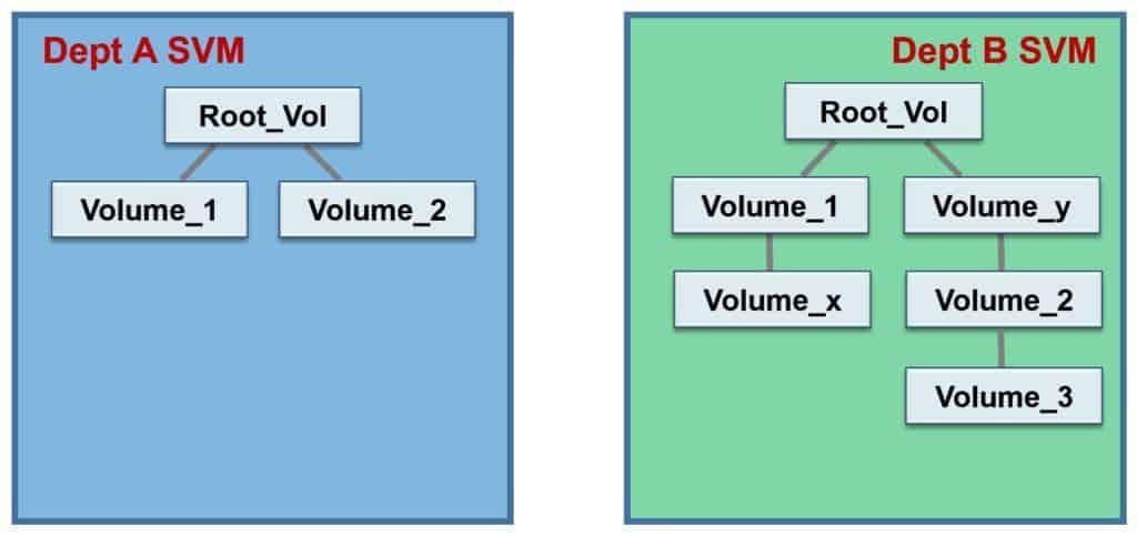 NetApp Data SVM Namespace