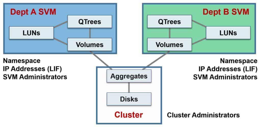 NetApp Storage Virtual Machines SVM