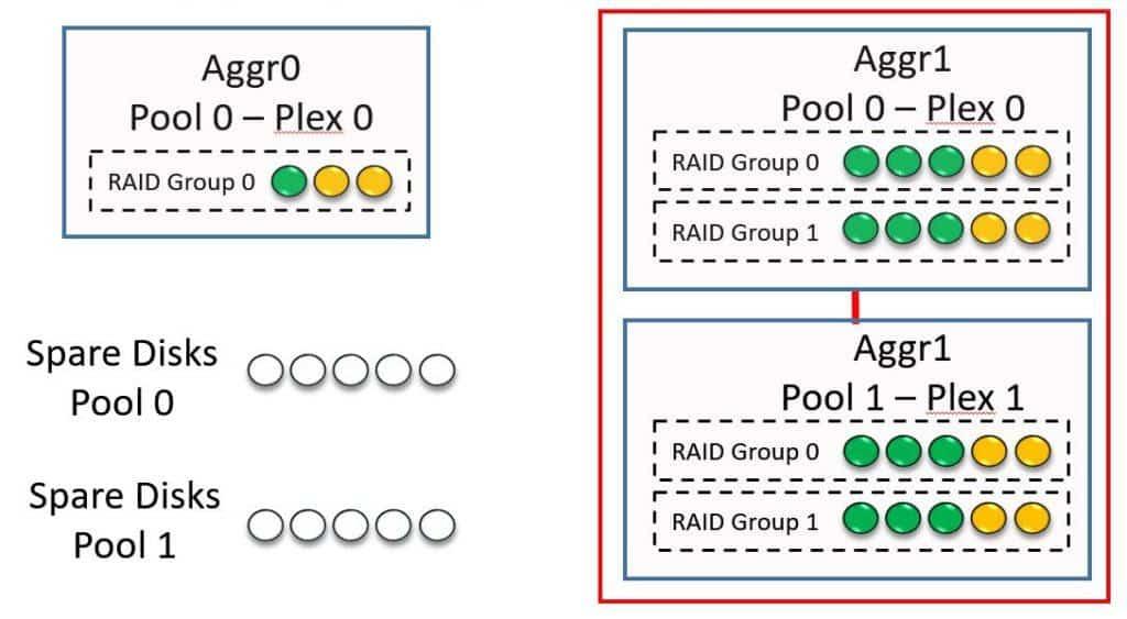 Convert Aggregate to SyncMirror