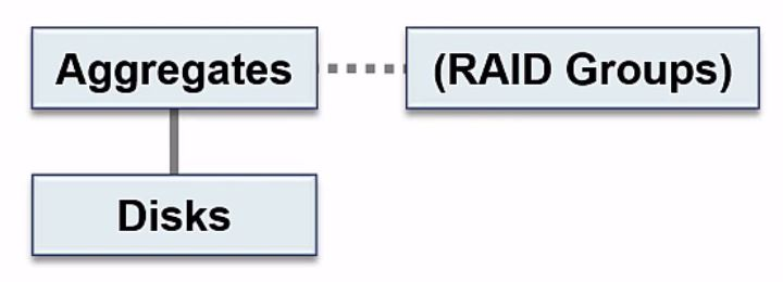 NetApp Storage Architecture - Disks, Aggregates and RAID Groups