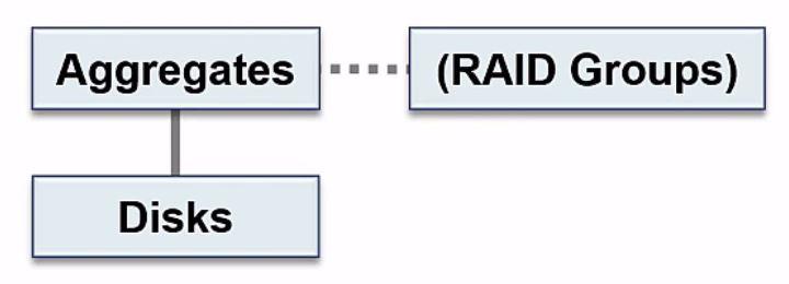 NetApp Storage Architecture - Disks, Aggregates and RAID Groups