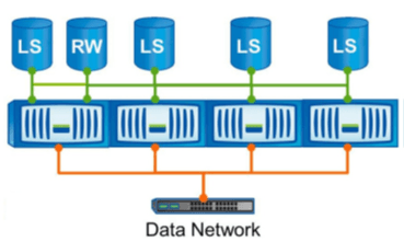 NetApp Load Sharing Mirrors