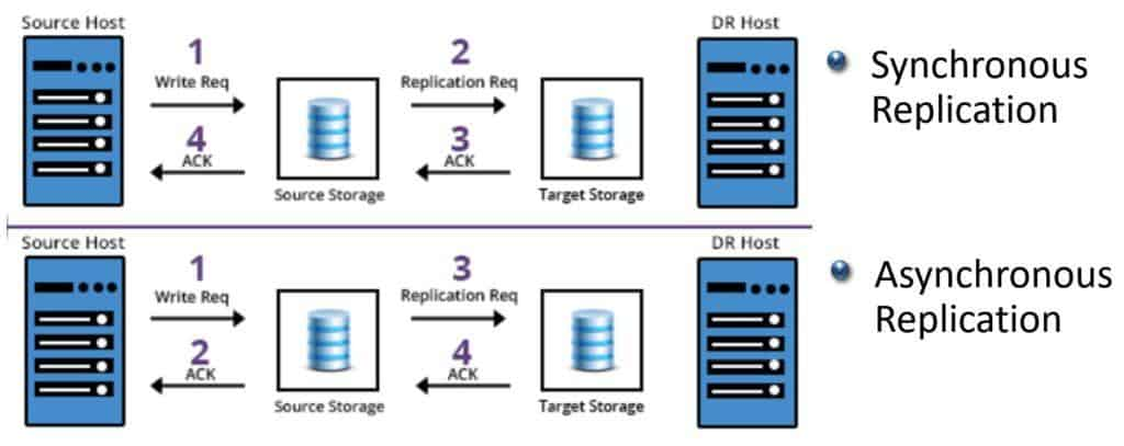 The NetApp SnapMirror Engine - Synchronous vs Asynchronous Replication