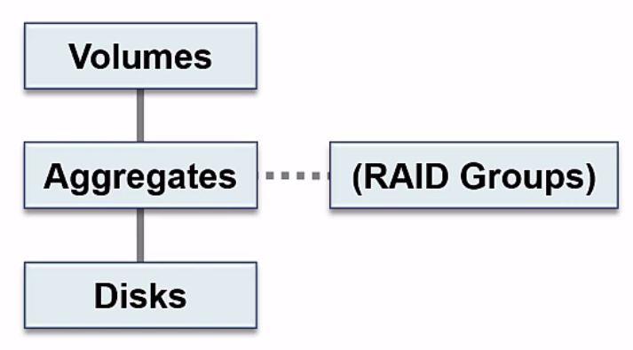 NetApp Storage Architecture Tutorial