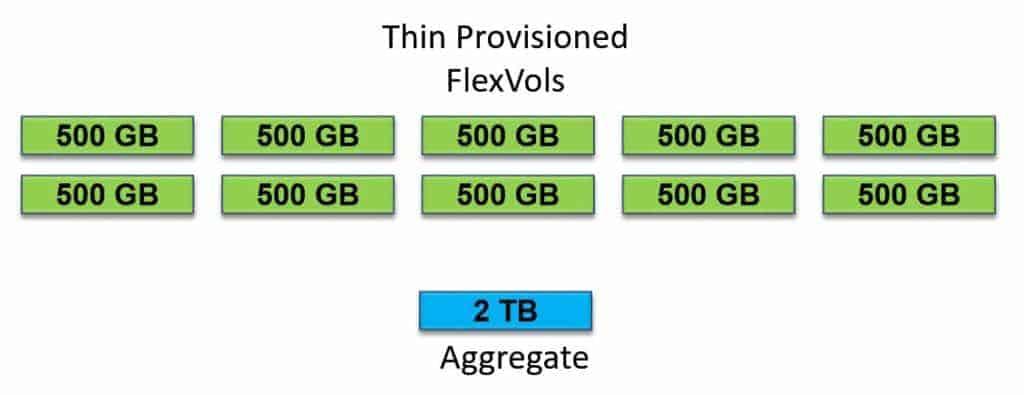 NetApp Thin Provisioning