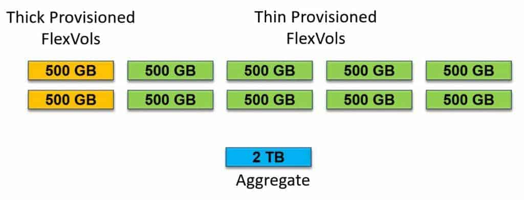 Combining Thin and Thick Provisioned Volumes