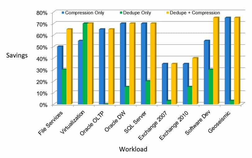 Deduplication and Compression Space Savings