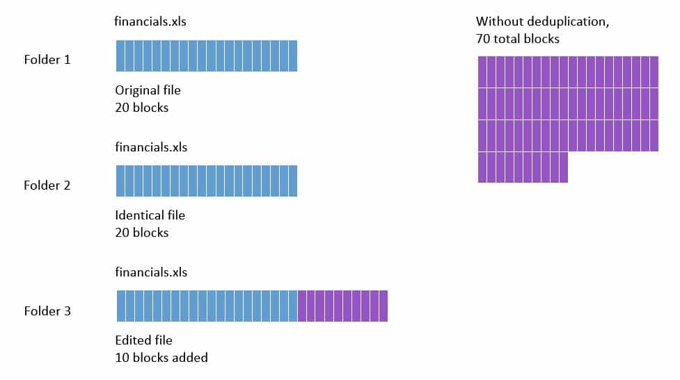 NetApp Deduplication and Compression Operation