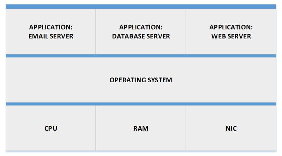 Multiple Applications on One Server
