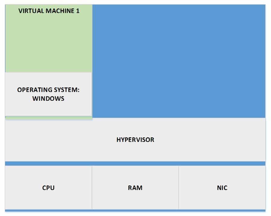 Virtual Machine 1