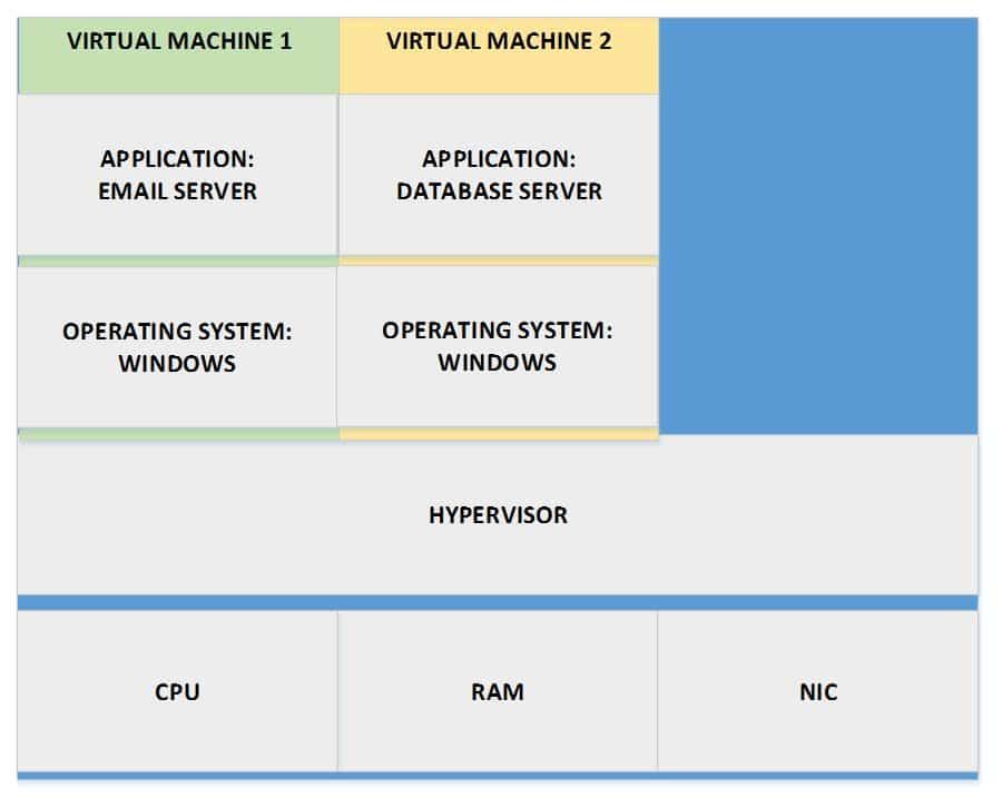 Virtual Machine 2