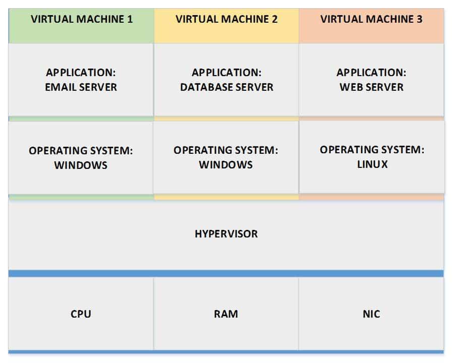 Virtual Machine 3