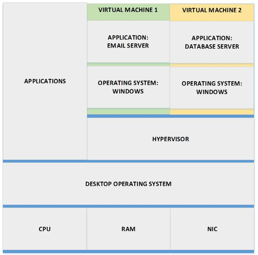 Type 2 Hypervisor Virtual Machines