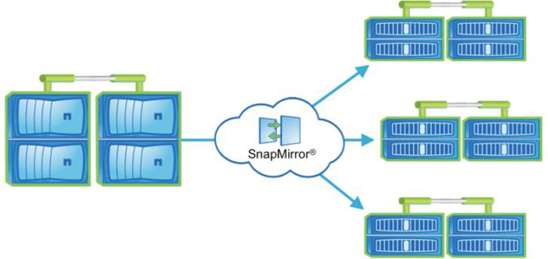 Data Migration - Read-Only Load Balancing