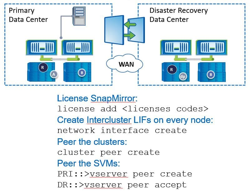 Initial Configuration Steps on Both Clusters