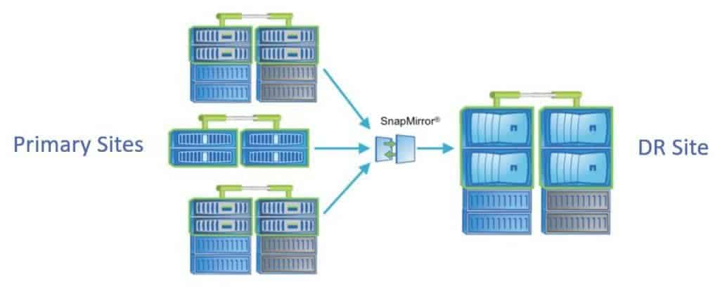 NetApp SnapMiror Data Protection Mirrors DP