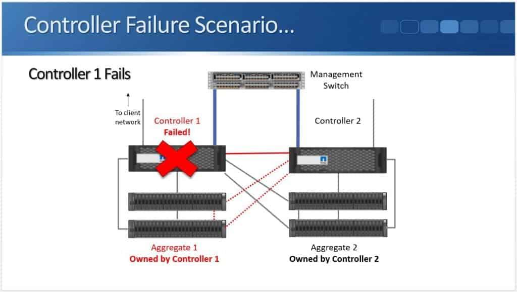Controller Failure 03