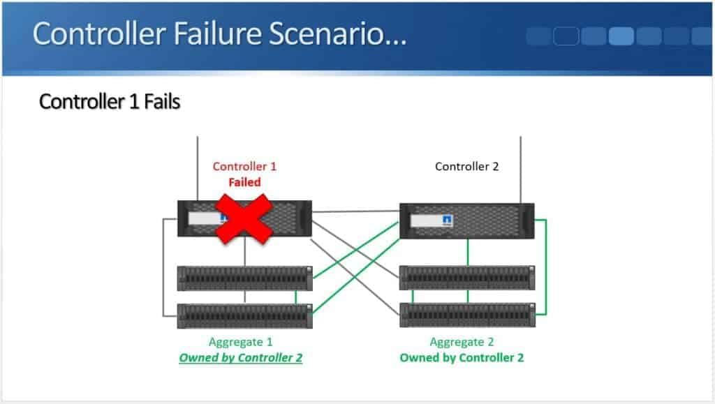 Controller Failure 04