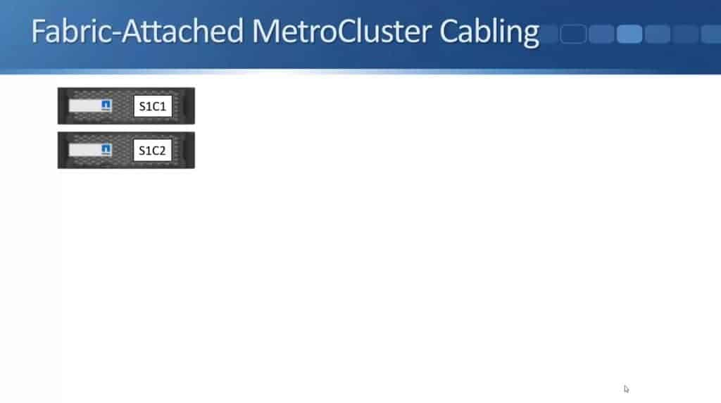 Fabric-Attached MetroCluster