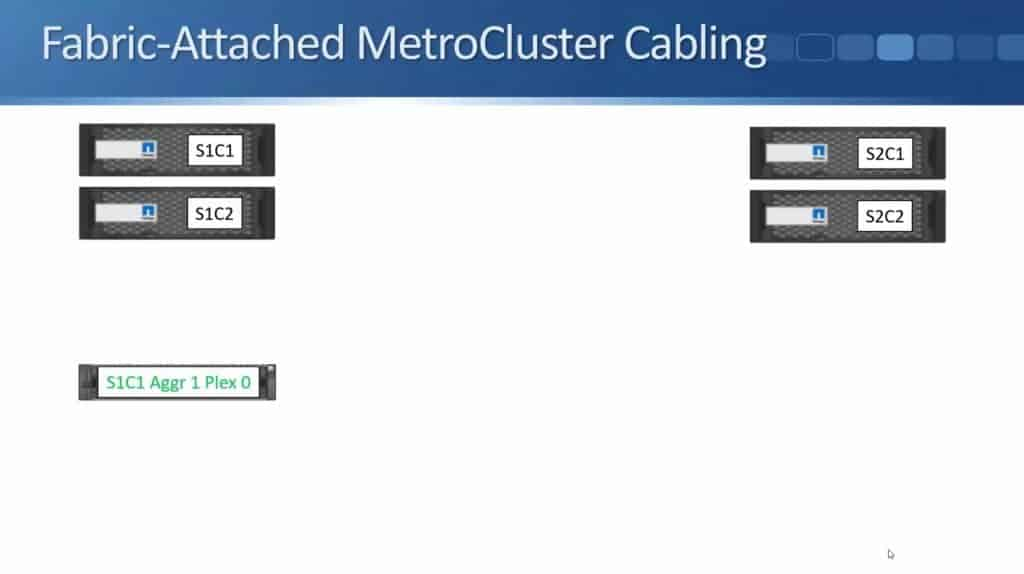 Fabric-Attached MetroCluster 03