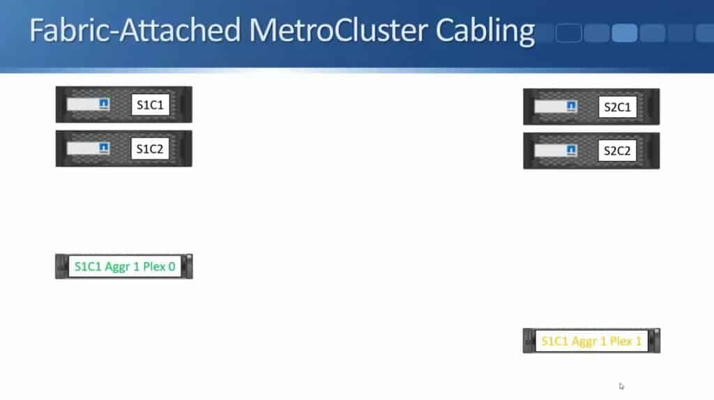 Fabric-Attached MetroCluster 04