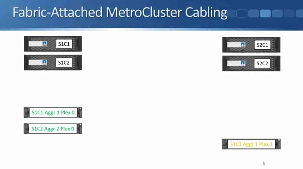 Fabric-Attached MetroCluster 05