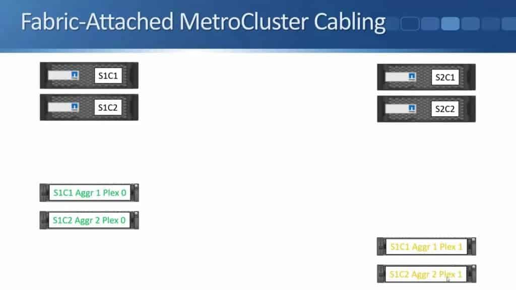 Fabric-Attached MetroCluster 06