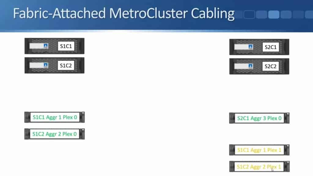 Fabric-Attached MetroCluster 07