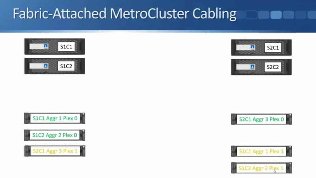 Fabric-Attached MetroCluster 08