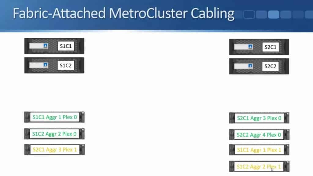 Fabric-Attached MetroCluster 09