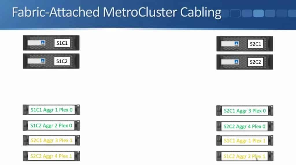 Fabric-Attached MetroCluster 10