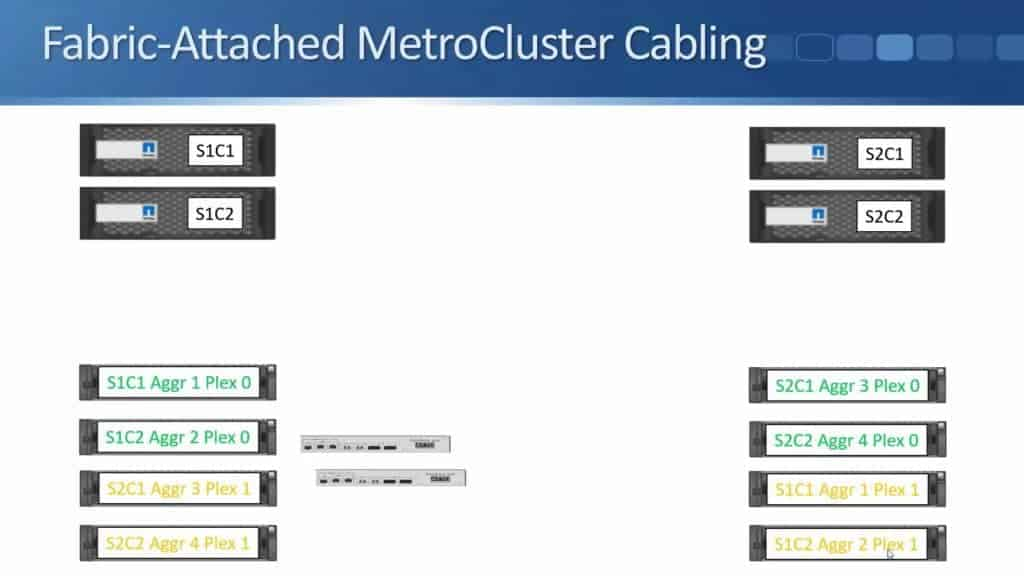 Fabric-Attached MetroCluster 11