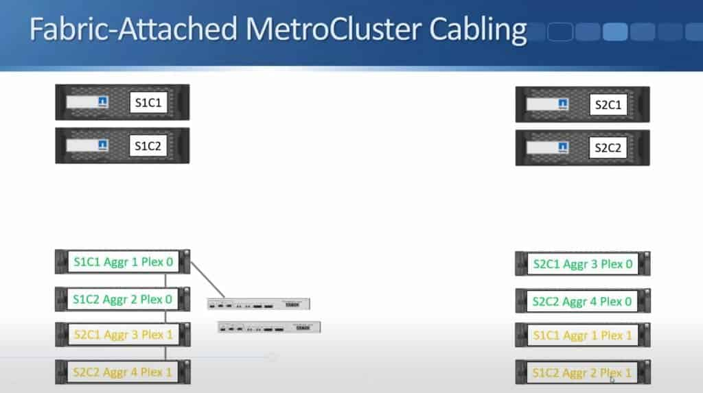 Fabric-Attached MetroCluster 13