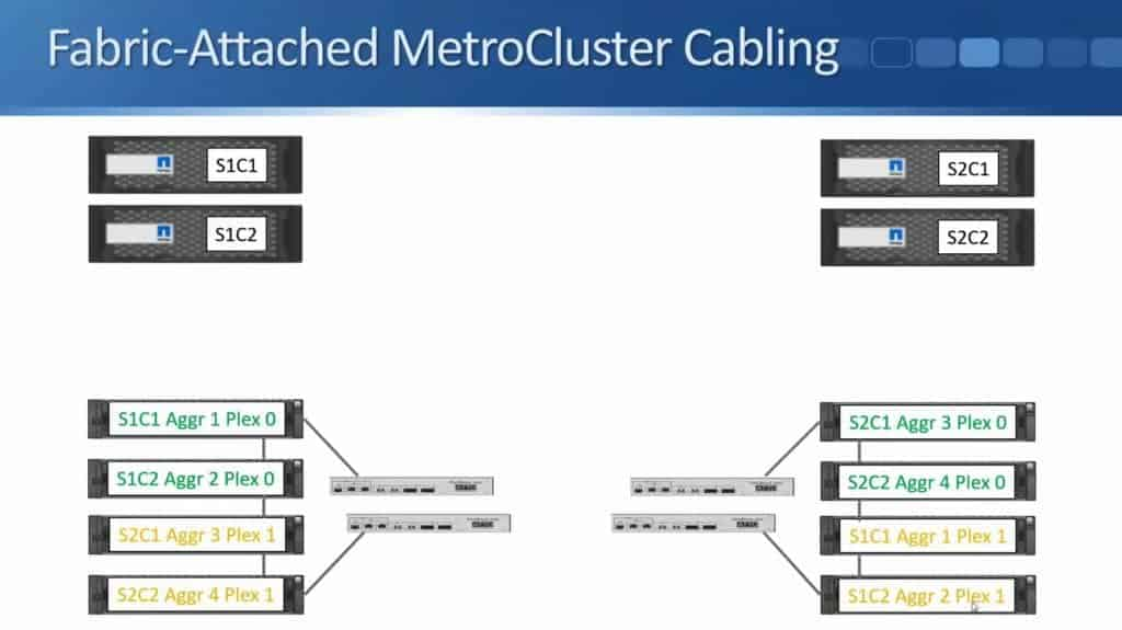 Fabric-Attached MetroCluster 15