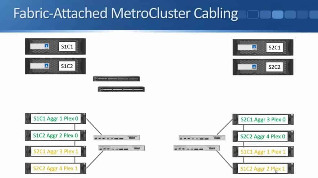 Fabric-Attached MetroCluster 16