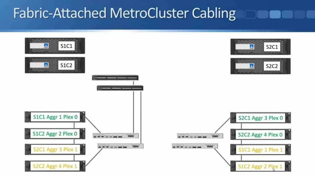 Fabric-Attached MetroCluster 17