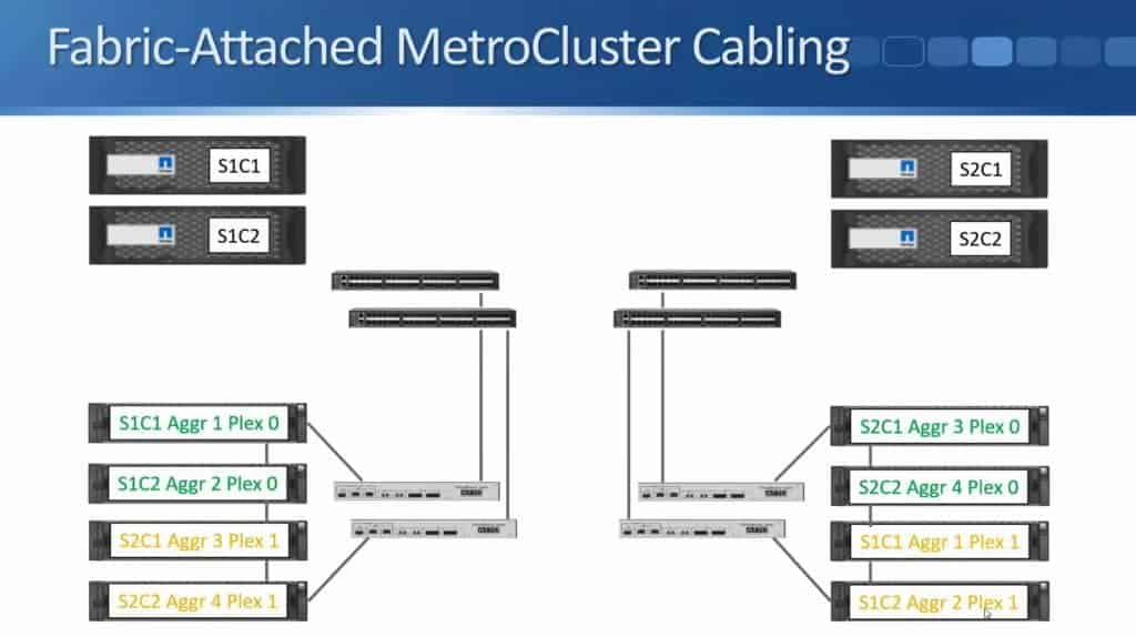 Fabric-Attached MetroCluster 18