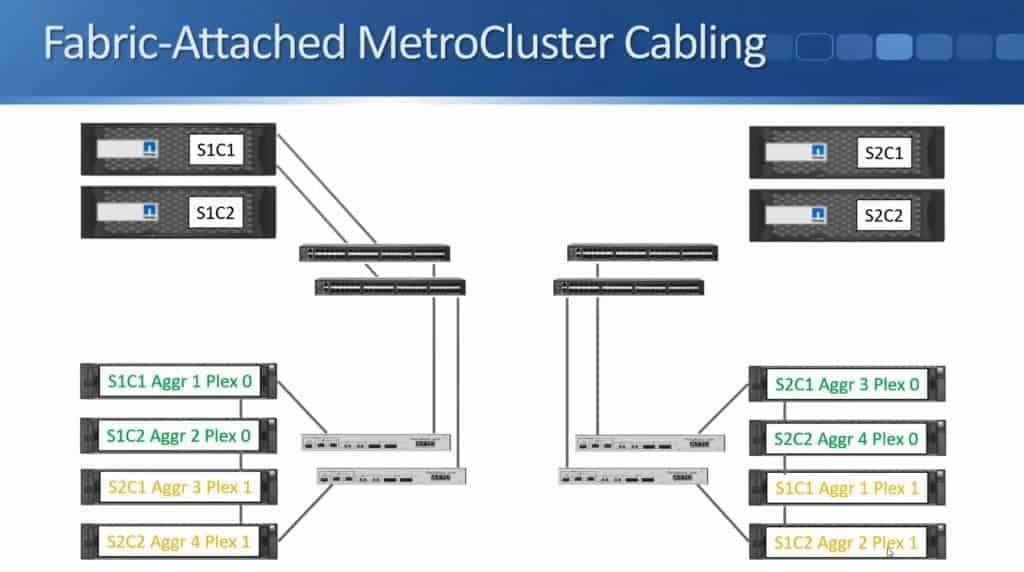Fabric-Attached MetroCluster 19