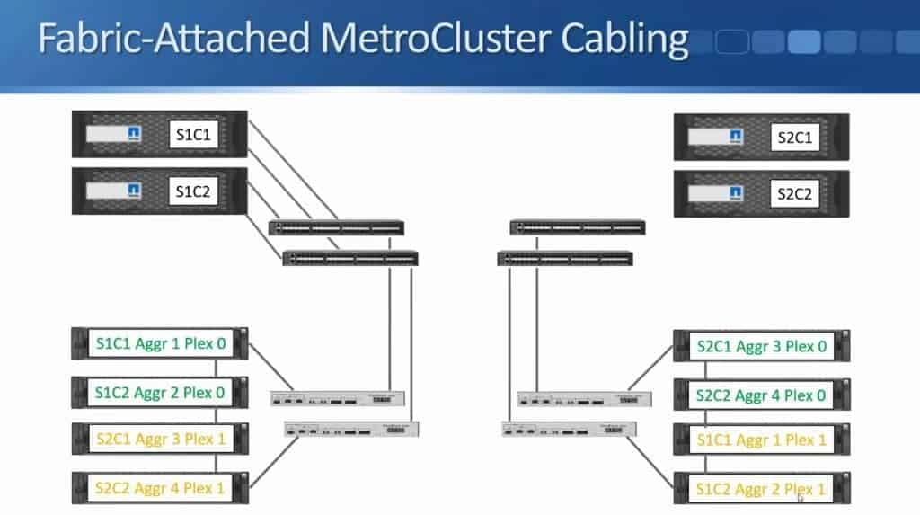 Fabric-Attached MetroCluster 20
