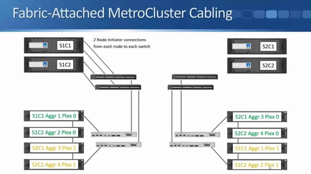 Fabric-Attached MetroCluster 21