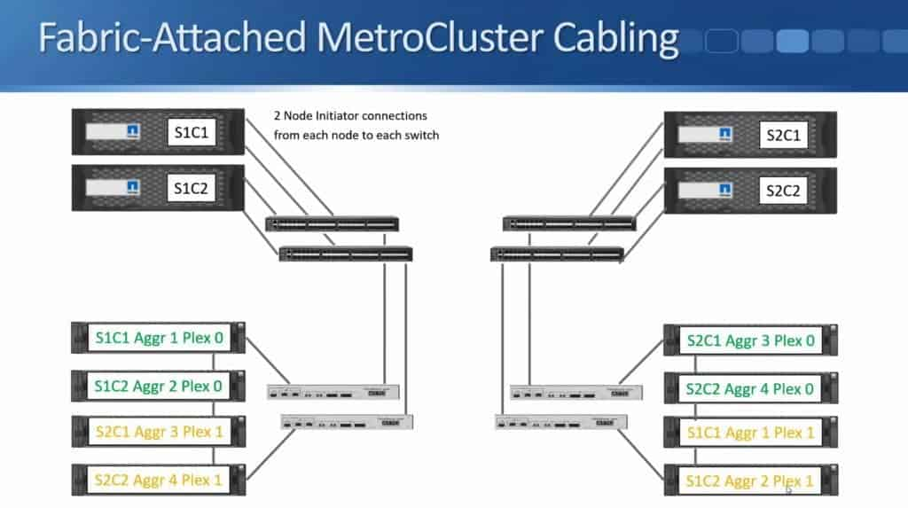 Fabric-Attached MetroCluster 22