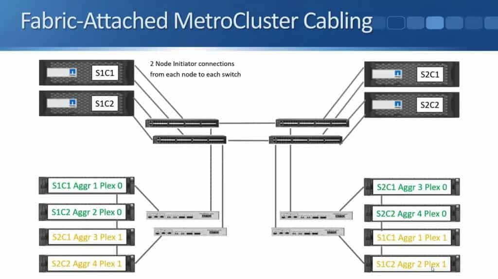 Fabric-Attached MetroCluster 23