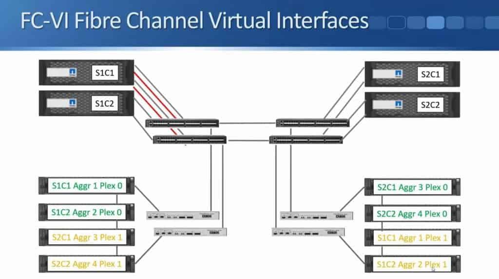 FC-VI Fibre Channel Virtual Interfaces