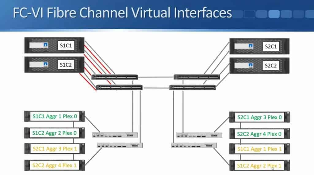 FC-VI Fibre Channel Virtual Interfaces 02