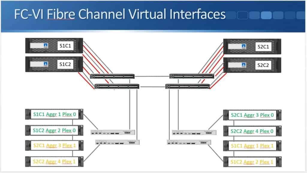 FC-VI Fibre Channel Virtual Interfaces 03