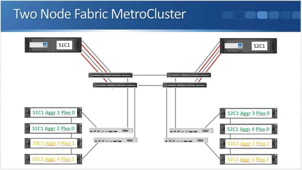 Two Node Fabric MetroCluster