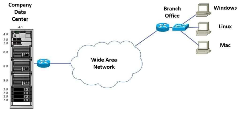 Branch Hosts